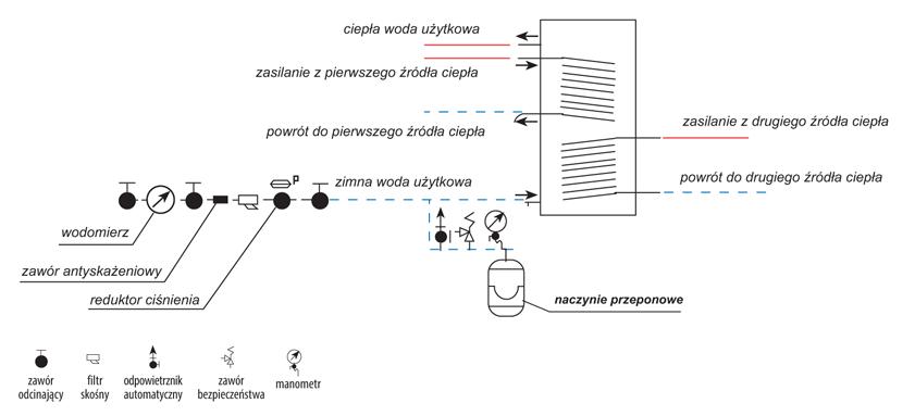 naczynia przeponowe - przykładowy schemat zastosowania